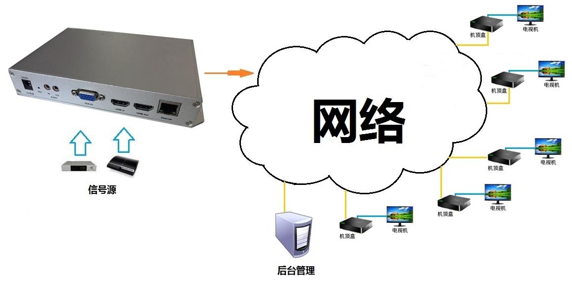 HDMI+VGA高清双路编码器采集盒1080P_供应产品_鹏讯视威科技ps-cs6-教學