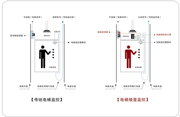 电梯楼层显示器原理_电梯楼层显示器原理
